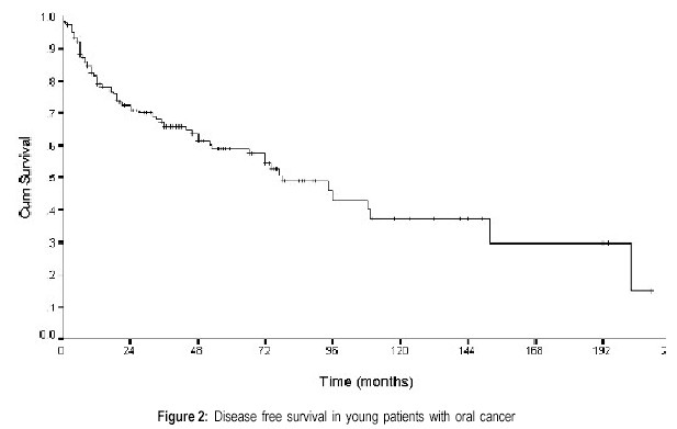 Disease free survival in young patients with oral cancer