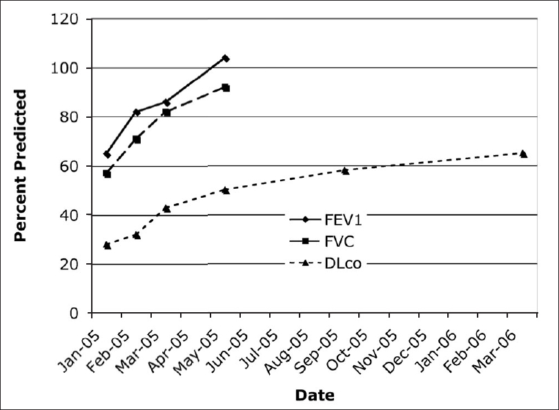 Figure 4: Original pulmonary function test (PFT) results performed three weeks after stopping nitrofurantoin and subsequent improvement trends over time