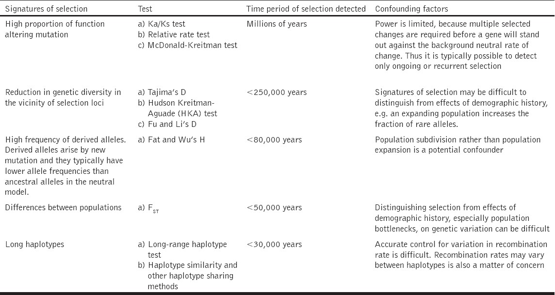 Table 1: Different signatures of selection in the genome, type of test used to detect selection and the time period of