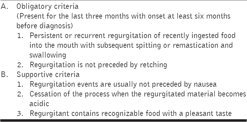 Table 2: Diagnostic criteria of rumination syndrome