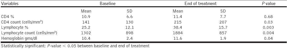 Table 1: Laboratory findings in patients infected with human immunodeficiency virus and miliary tuberculosis (n=25)