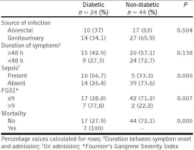 Table 5: Comparison of diabetic and non-diabetic patients with Fournier's gangrene