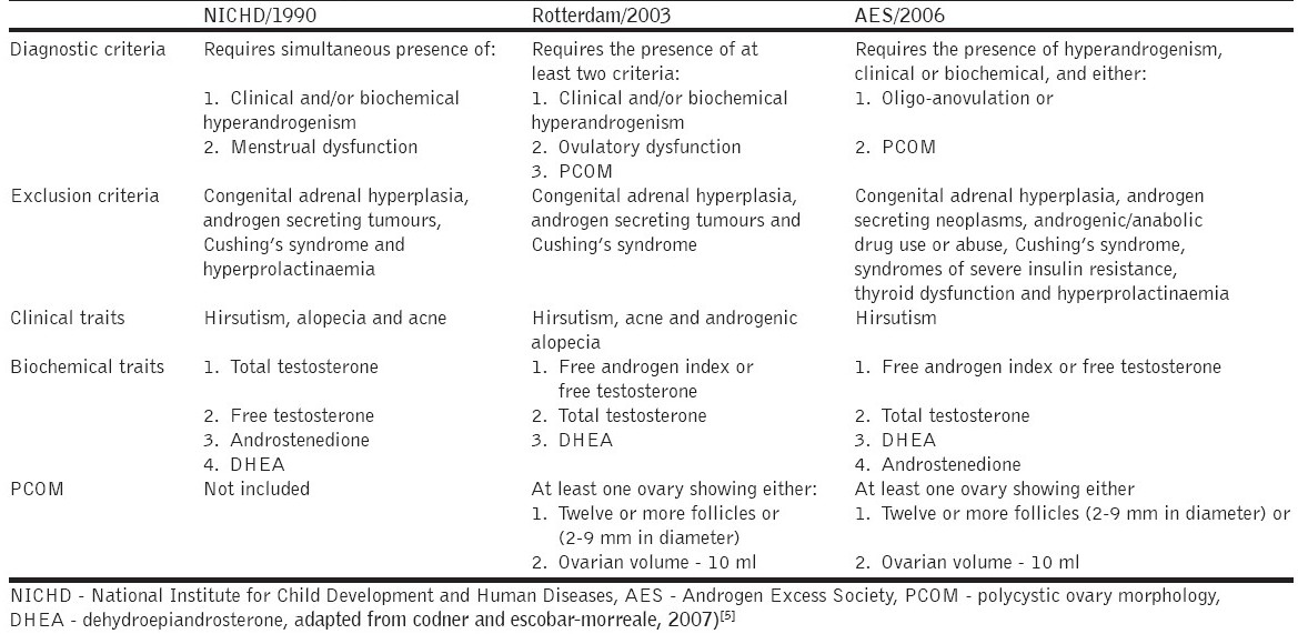 Table 1: Diagnostic criteria for polycystic ovary syndrome according to different published definitions