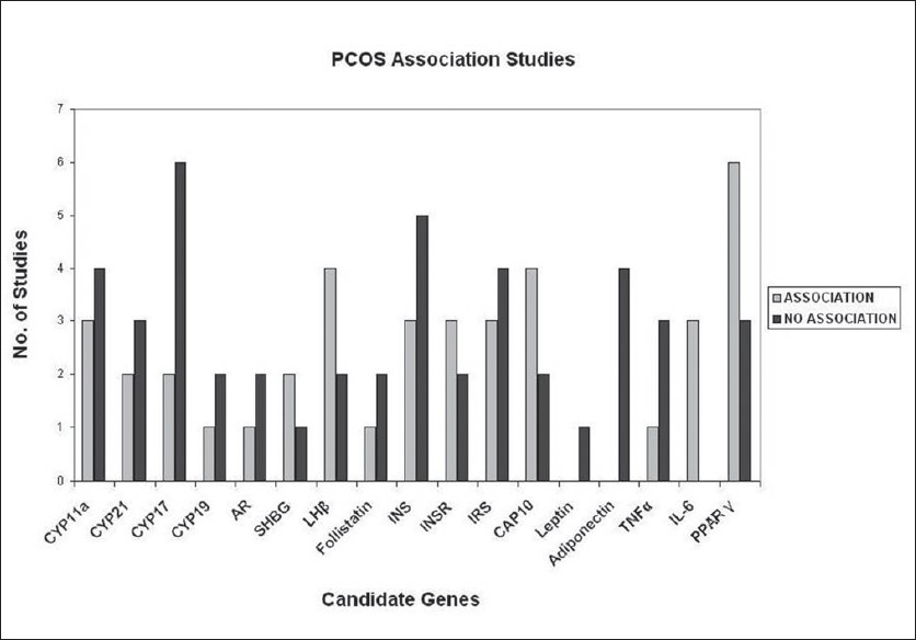 Figure 4: Bar diagram depicting number of studies with and without association between PCOS and different candidate genes