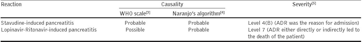 Table 1: Causality and severity of the adverse drug reactions