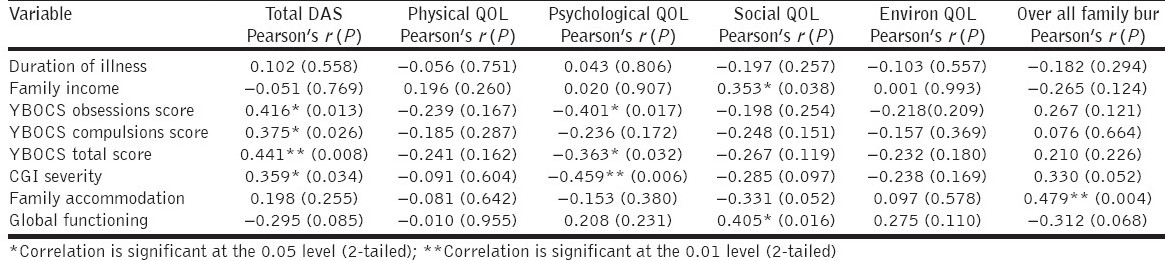 Table 4: Correlates of clinical variables with WHO-DAS, WHO-QOL and family burden schedule domains in obsessive compulsive disorder patients