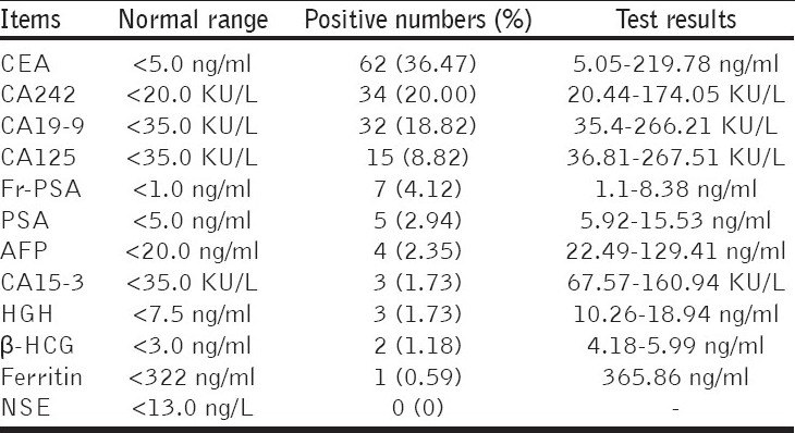 Table 2: Positive rates of each TM in 170 CRC patients
