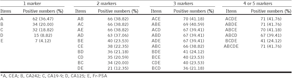 Table 3: The contribution of five most frequent TMs in C12 system to improve diagnosis*