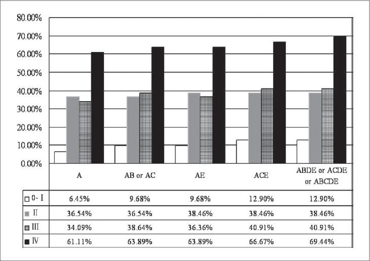 Figure 1: The highest single and combined positive rates of TMs group in different clinical stages. A, CEA; B, CA242; C, CA19-9; D, CA125; E, Fr-PSA