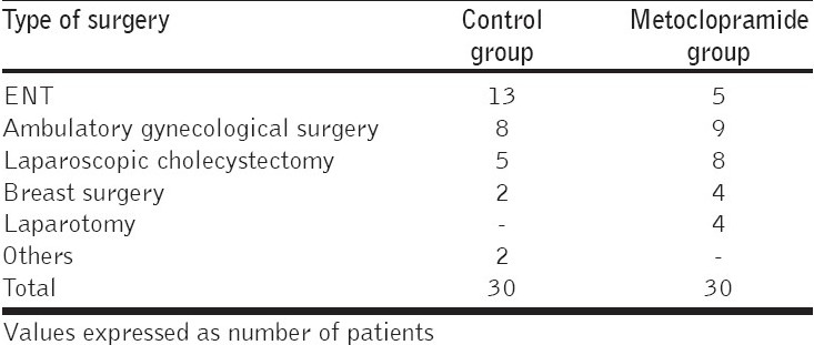 Table 2: Distribution of patients undergoing various surgical procedures