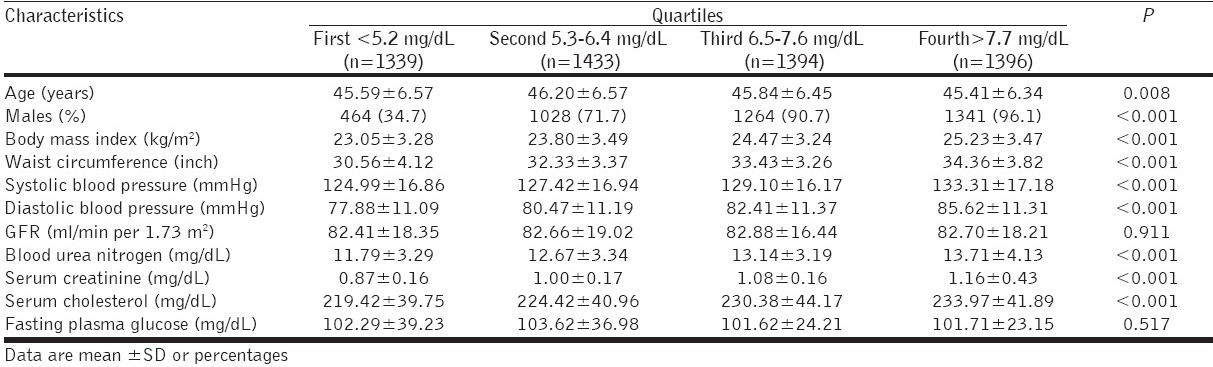 Table 2: Characteristics of the population according to the serum uric acid quartiles