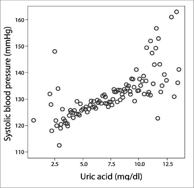 Figure 1: Correlation between serum uric acid levels and systolic blood pressure. Serum uric acid levels correlated signifi cantly and positively with systolic blood pressure (r=0.186, P < 0.001)
