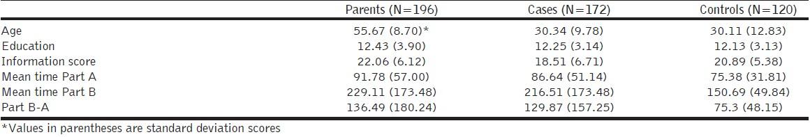 Table 1: Demographic variables and trail-making test scores of parents, cases and controls