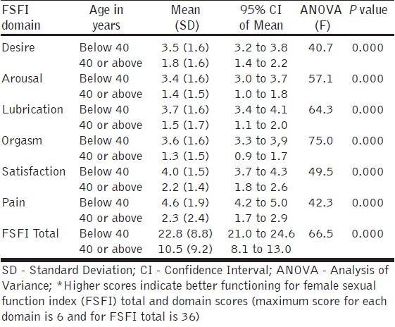 Table 4: Post-hoc analysis of variance comparing mean total and domain scores on the female sexual function index* in 56 women above and 93 women below 40 years of age