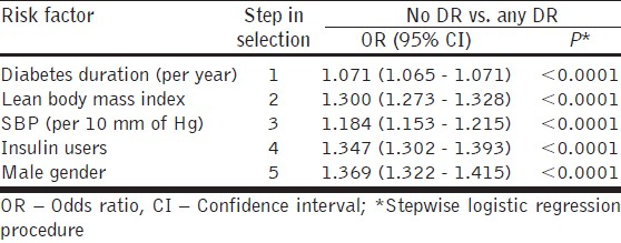 Table 4: Stepwise regression analysis of risk factors associated with presence of diabetic retinopathy