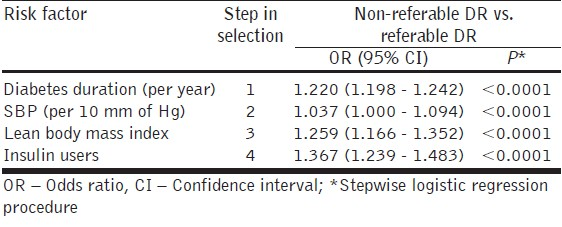 Table 5: Stepwise regression analysis of risk factors associated with severity of diabetic retinopathy
