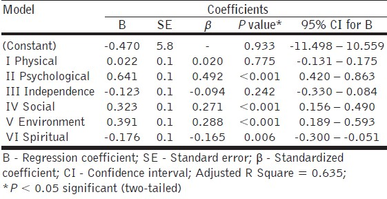 Table 2: Multiple regression model using overall QOL facet as dependent variable and domains as predictor (independent) variables