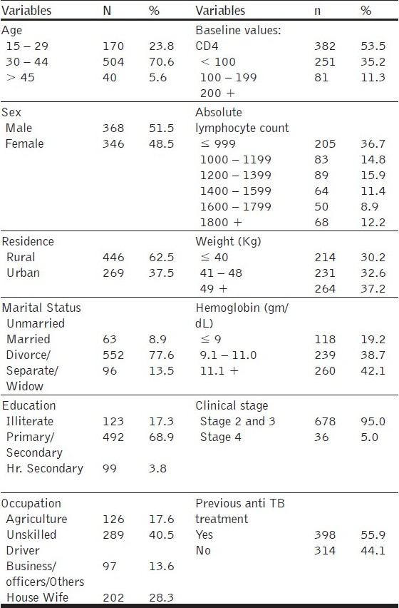 Table 1 :Distribution of socio-demographic characteristics of adult Naive patients with minimum baseline and 12 months follow-up