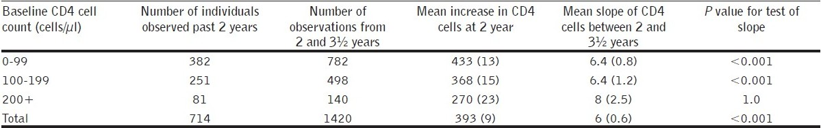 Table 2 :Mean, median, SD, mean increase in CD4 cell count at 2 years and mean slope of CD4 cells between 2 and 3½ years
