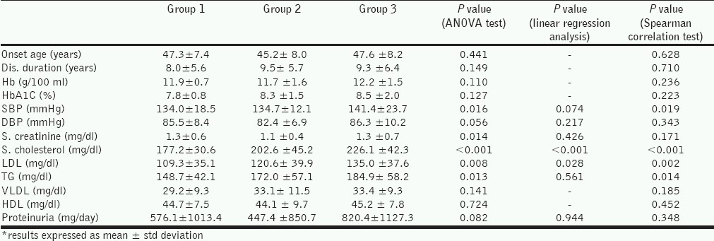 Table 1 : Distribution of various systemic parameters among the three groups of retinal hard exudates and the results of statistical analysis for each parameter