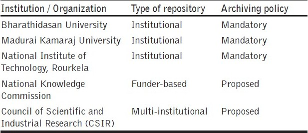 Table 1: Universities / organizations in India with repository and archiving policy registered in ROARMAP<sup>[9]</sup>