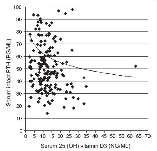 Figure 4 :Correlation of serum 25(OH) vitamin D3 and PTH