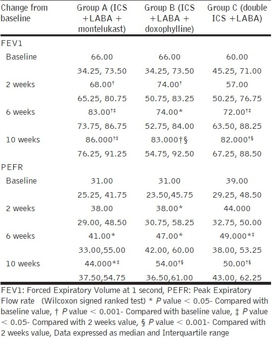 Table 2 :Change in pulmonary function tests from baseline by treatment (n=15 in each group)