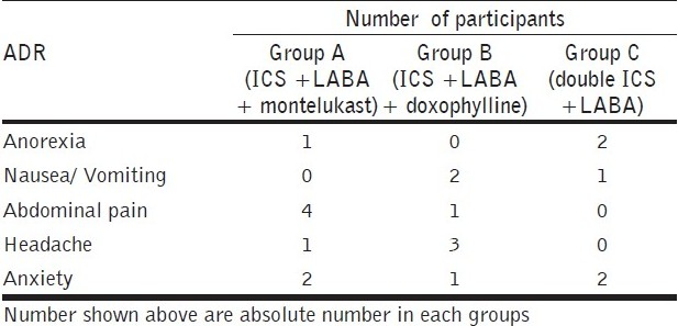 Table 5 :Number of participants with ADR in each treatment group