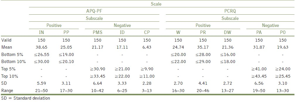 Table 5: APQ-PF and PCRQ scale scores of study parents (n = 150)