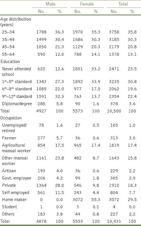 Table 1: Socio-demographic characteristics of a rural population in Tamil Nadu, 2005-2007