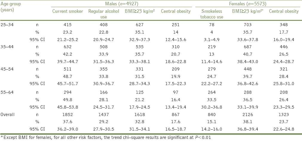 Table 3: Age-specific prevalence of cardiovascular risk factors in a rural population in Tamil Nadu, 2005-2007