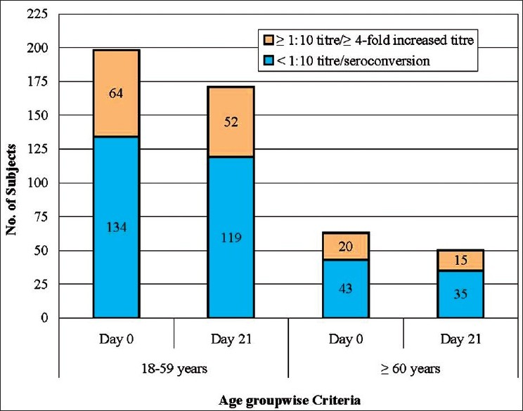 Figure 3: Age group wise seroconversion or significant rise in HI titer (18-59 years, n=198 and ≥60 years, n=63) (HI titer: Hemagglutination inhibition titer, Seroconversion: A post-vaccination titer ≥1:40 from a pre-vaccination titer <1:10, Significant rise: At least four-fold increase from pre-vaccination titer ≥1:10)