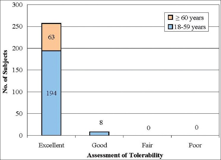 Figure 4: Investigators' overall assessment of tolerability (18-59 years, n=202 and ≥60 years, n=63)