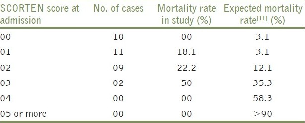Table 3: Comparison between SCORTEN score, mortality rate in present study, and expected mortality rate