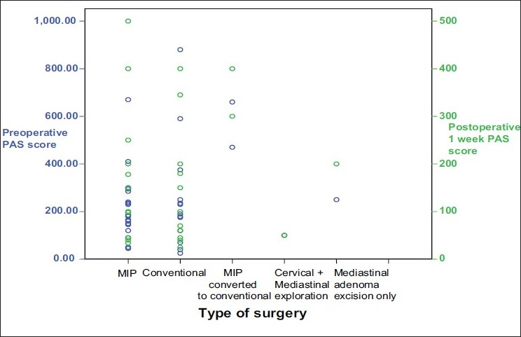 Figure 2: Correlation between type of surgery and preoperative as well as one-week postoperative PAS score