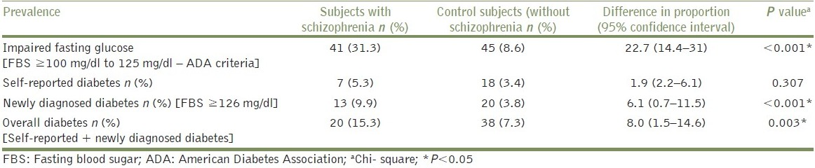 Table 2: Prevalence of diabetes and impaired fasting glucose in subjects with and without schizophrenia