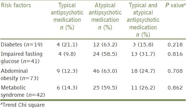 Table 3: Antipsychotic medication utilization and its relation to risk factors among subjects with schizophrenia