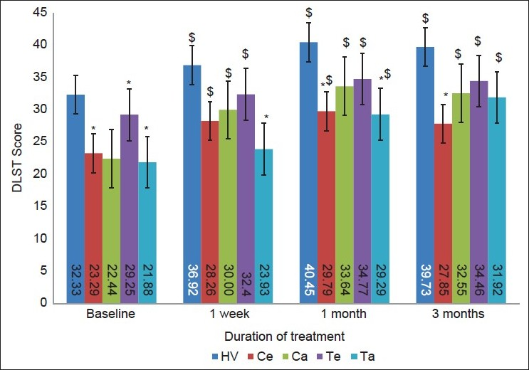 Figure 2: Effect of anti-hypertensive drugs and atorvastatin on psychomotor functions (DLST). *<i>P</i><0.05 as compared to healthy volunteers (Mann Whitney <i>U</i> test). $<i>P</i> <0.05 as compared to baseline score (Wilcoxon Signed Rank test). HV - Normotensive healthy volunteers; Ce - Patients who were prescribed enalapril alone; Ca - Patients who were prescribed amlodipine alone; Te - Patients who were prescribed enalapril with atorvastatin; Ta - Patients who were prescribed amlodipine with atorvastatin