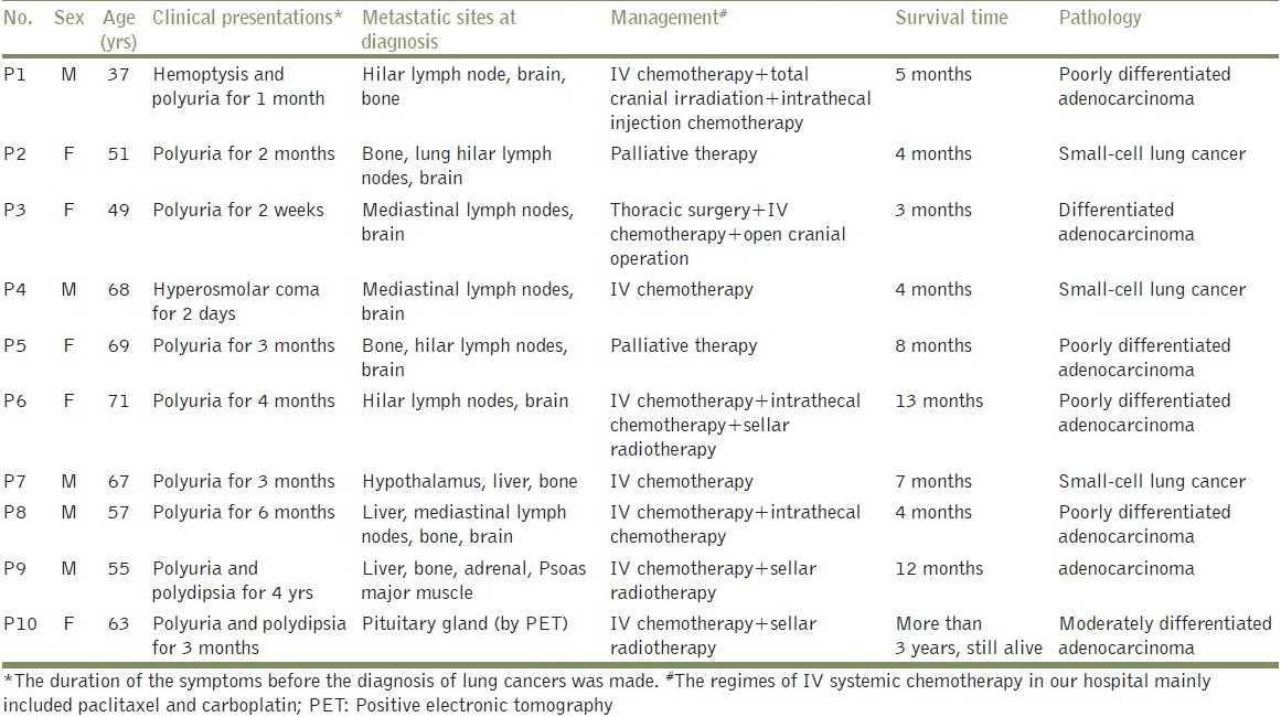 Table 1: The clinical characteristics of patients with lung cancer metastasis to pituitary (<i>n</i>=10)