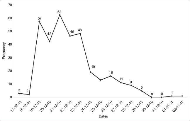 Figure 2: Epidemiological curve of cholera outbreak, December 2010, Lalpur town