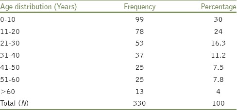 Table 1: Age distribution of patients during cholera outbreak, December 2010, Lalpur town (<i>N</i>=330)