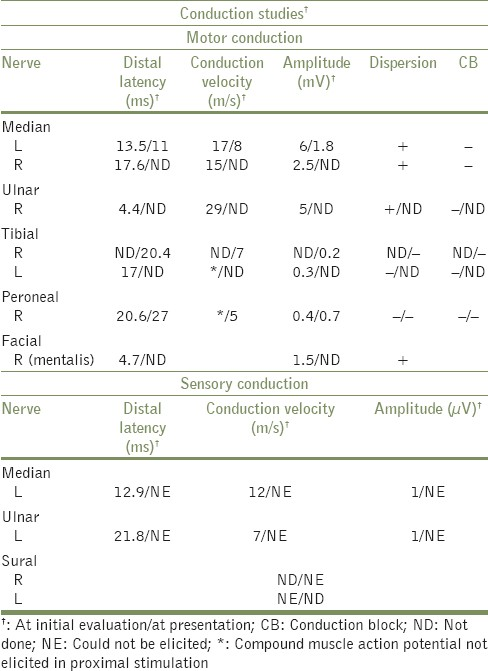 Table 1: Motor and sensory conduction studies of the patient