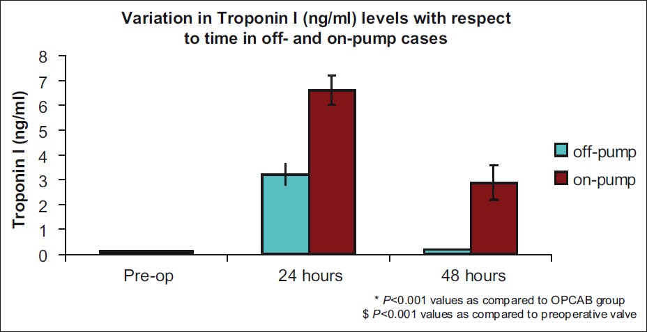 Figure 1: The Troponin I concentration was significantly higher in the CABG group than in the OPCAB at 24 and 48 h postoperatively (<i>P</i><0.001)