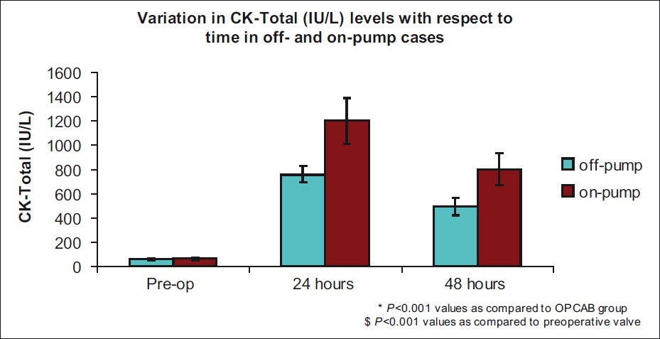 Figure 2: Total creatine kinase (CK) levels were significantly higher in the CABG group than in the OPCAB at 24 and 48 h postoperatively (<i>P</i><0.001)