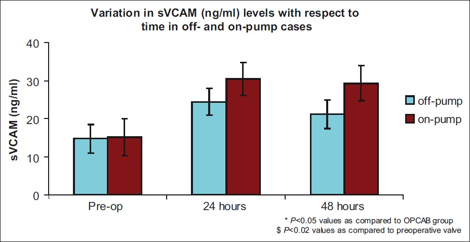 Figure 5: Release of soluble vascular cell adhesion molecule 1 (svcam 1) levels was significantly higher in the CABG group than in the OPCAB at 24 and 48 h postoperatively (<i>P</i><0.05)