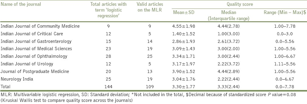 Table 1: Distribution of articles among eight journals and their descriptive statistics for quality score