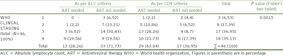 Table 3: Comparing CD4 and ALC as parameters to decide initiation of ART across all WHO clinical stages