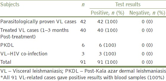 Table 2: Details of urine rK39 strip test results with VL-related cases