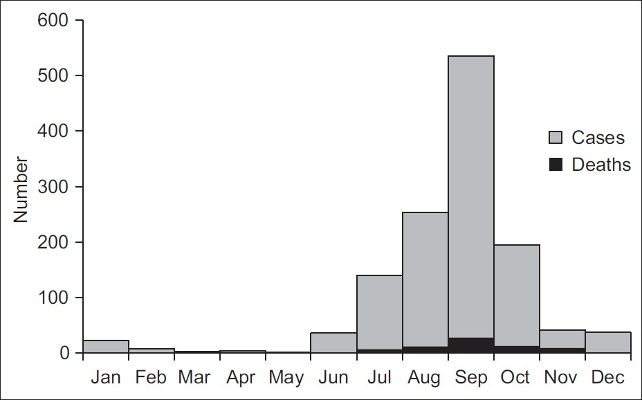 Figure 1: Distribution of lab confirmed influenza A (H1N1) cases and deaths by month of onset, Tamil Nadu, 2010