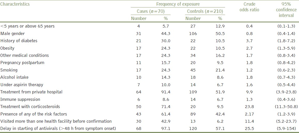 Table 3: Frequency of selected exposures among A (H1N1) cases and controls, case-control study, Tamil Nadu, India, 2010